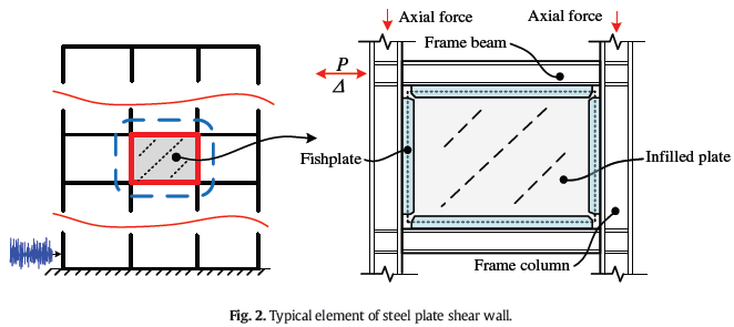 ترجمه مقاله دیوار برشی فولادی ISI 2015 با عنوان Seismic behaviors of steel plate shear wall structures with construction details and materials